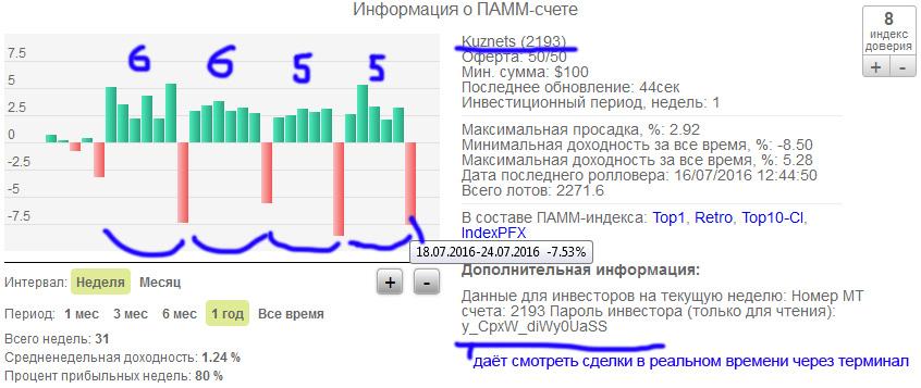 Статистика по счёту Kuznets (2193)