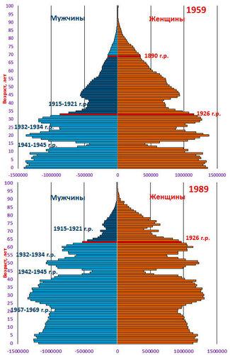 pic Возрастные пирамиды населения России 1959 и 1989 гг.