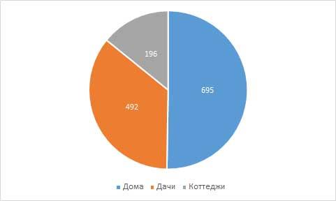 Выборка данных для исследования загородной недвижимости в Кирове