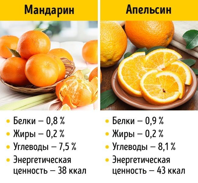 © depositphotos.com  Апельсин содержит больше витаминов A, B, C, E, K, атакже ретинол . Навк