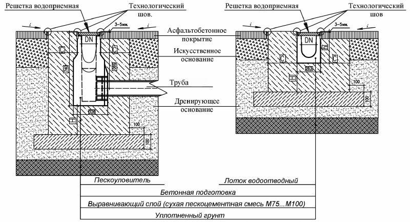 Монтаж бетонного лотка в асфальтобетонное покрытие