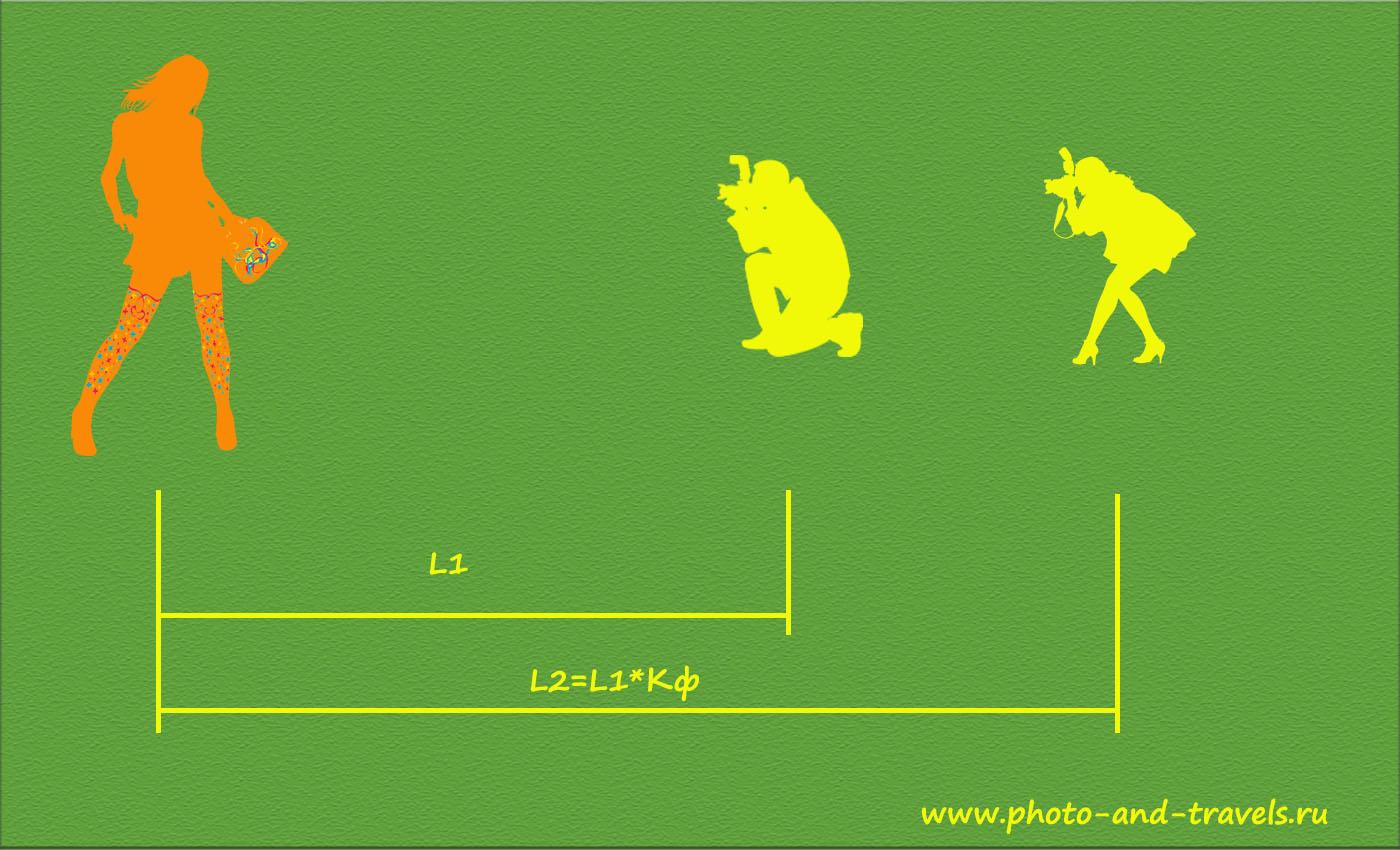 Рисунок 2. Для съемки портрета с одинаковыми границами кадра на КРОП Nikon D5200 и полный кадр Nikon D800 придется использовать разное расстояние до объекта съемки (или применять объективы с фокусными, отличающимися в 1,5 раза). Девушка снимает на Никон Д5200, мужчина - на Никон Д800.