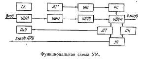 Функциональная схема УМ