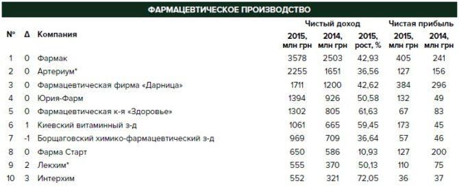 Украина фармкомпании показатели