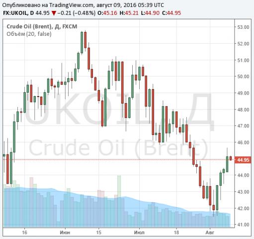 Цены нанефть понижаются, Brent остается вблизи $45 забаррель