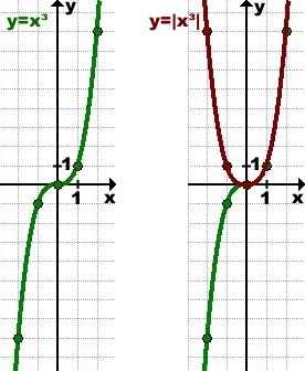 grafik-modul-x-3