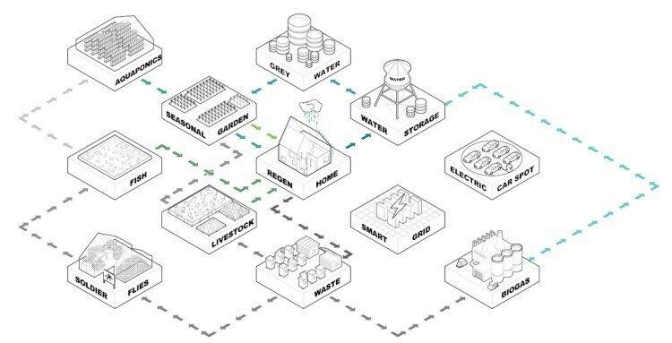 Будущее здесь: TESLA строит автономные колонии будущего в Нидерландах - фото 6