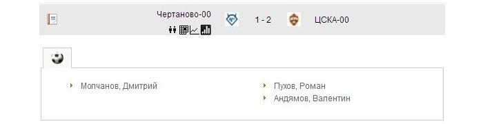 Первенство Москвы по футболу - 2016
