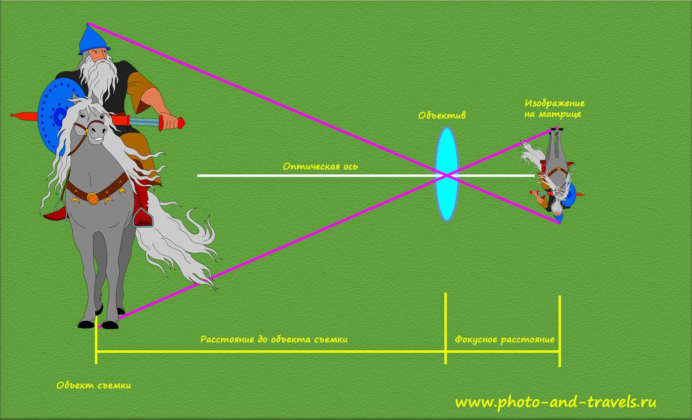 Рисунок 3. Определение, что такое фокусное расстояние объектива. Урок фотографии.