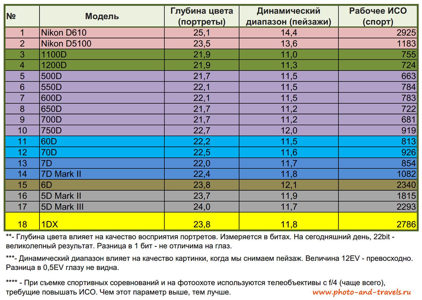 Рисунок 17. Цифровые фотоаппараты Canon EOS. Таблица различия параметров матрицы у разных моделей. Сравнение Кэнон 600Д и других зеркалок.