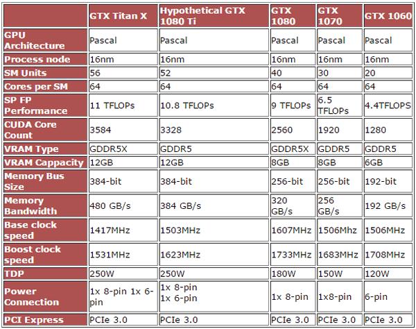 Nvidia GeForce GTX 1080 Ti— спецификация мощнейшей видеокарты
