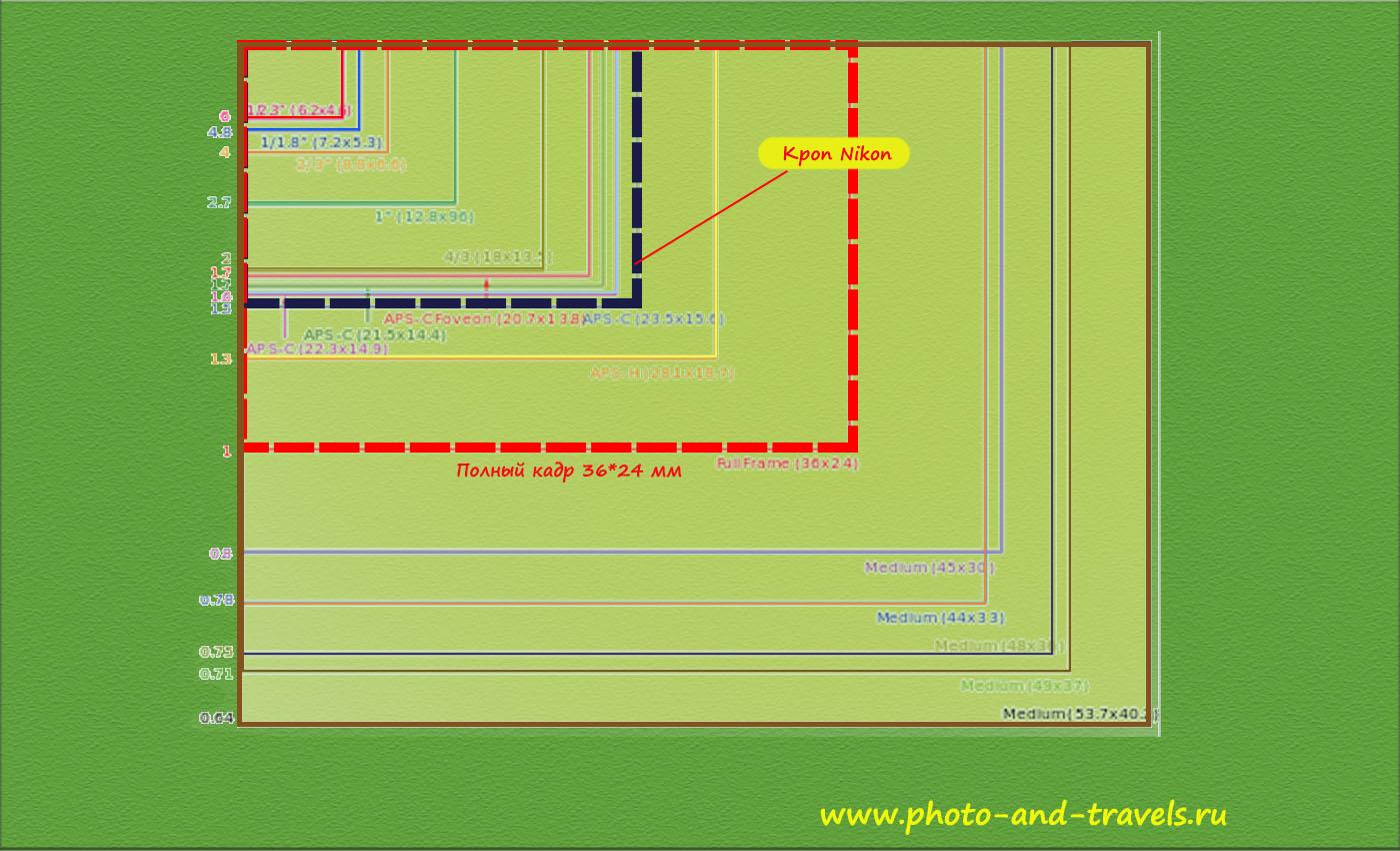 7-1. Размеры матриц разных цифровых камер в зависимости от значения кроп-фактора