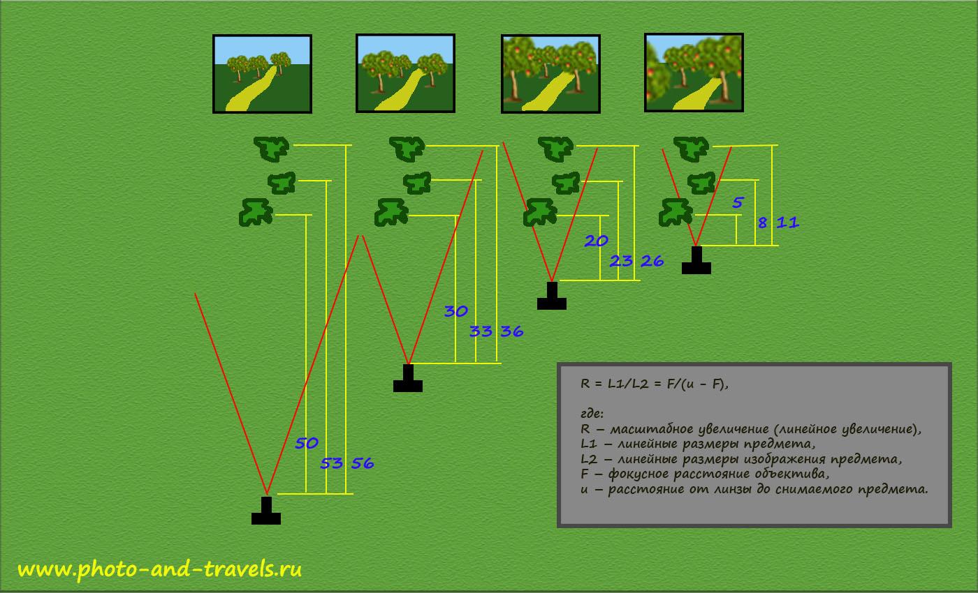 Рисунок 22. Схема изменения линейной перспективы в зависимости от удаленности объектов друг от друга и от фотоаппарата.