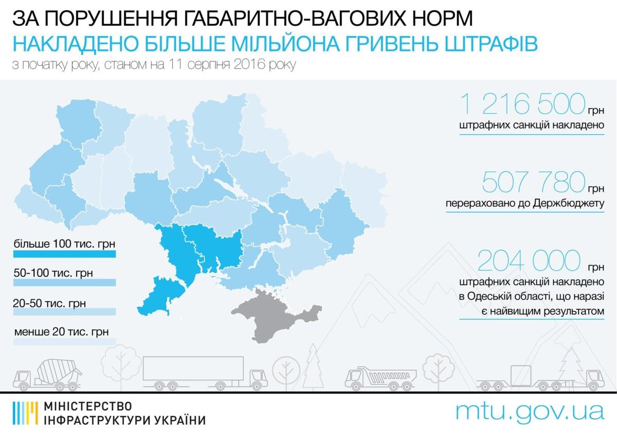 Штрафы занарушение габаритно-весовых норм достигли 1,2 млн грн