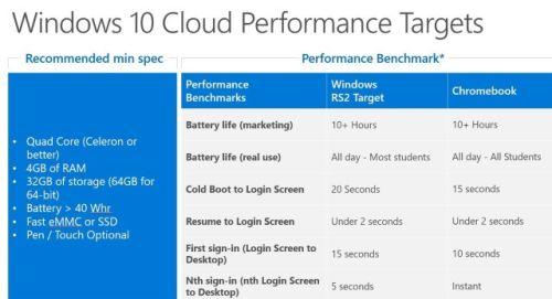 Microsoft готовит презентацию свежей версииОС Windows 10