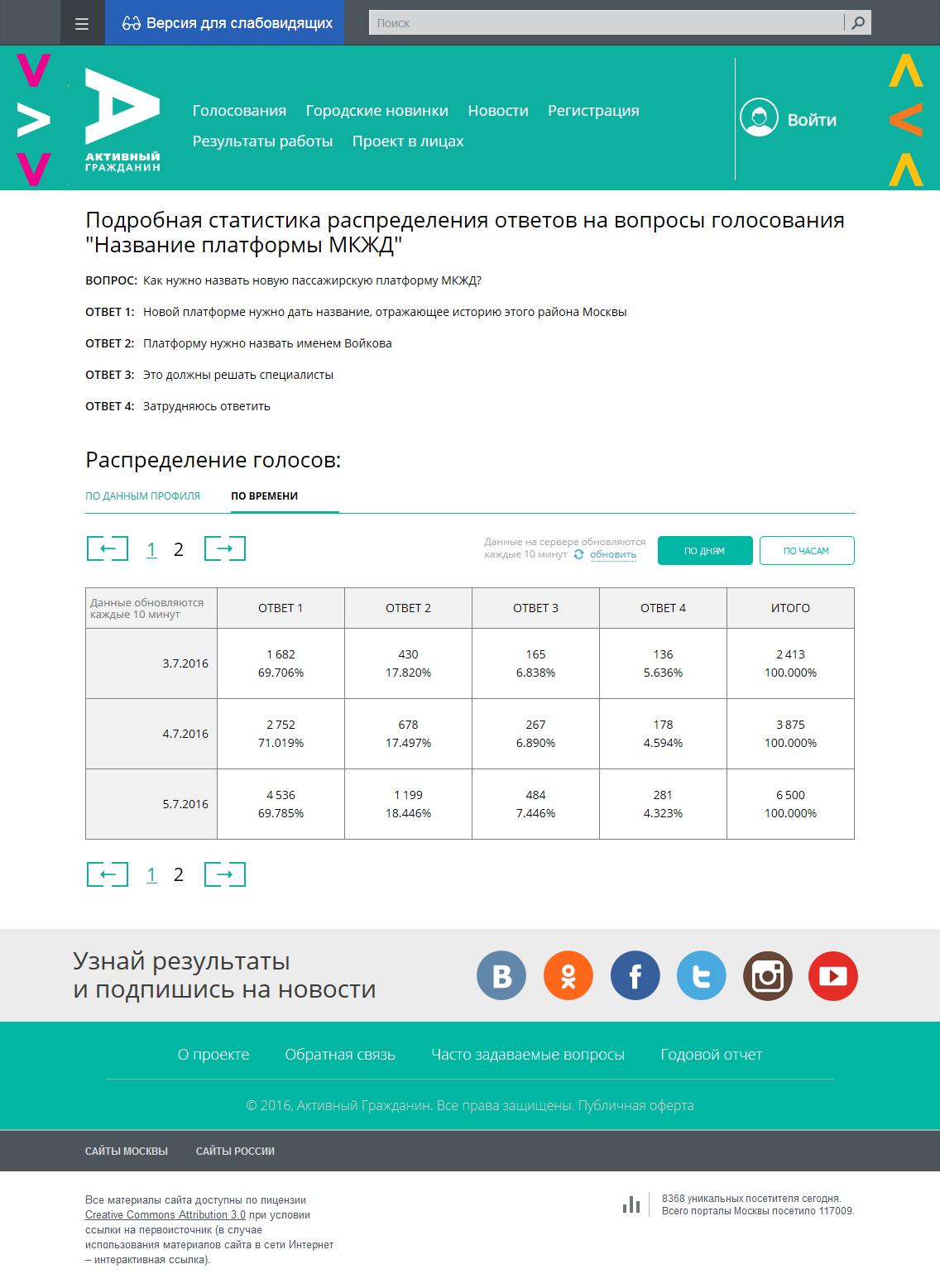 Подробная статистика распределения ответов на вопросы голосования «Название платформы МКЖД»