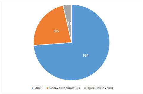 Выборка объектов рынка земельных участков в Кирове