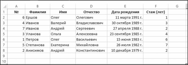 Рис. 5.25. Результат сортировки по дате рождения