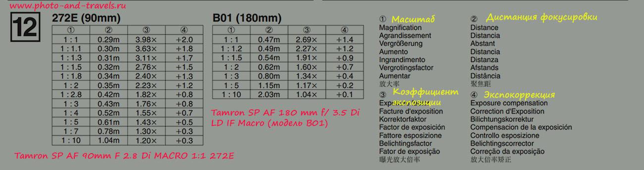 Экспокоррекция при съемке на макрик Тамрон 90мм 2.8