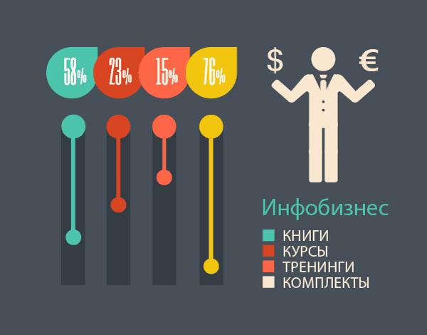Как построить прибыльный бизнес