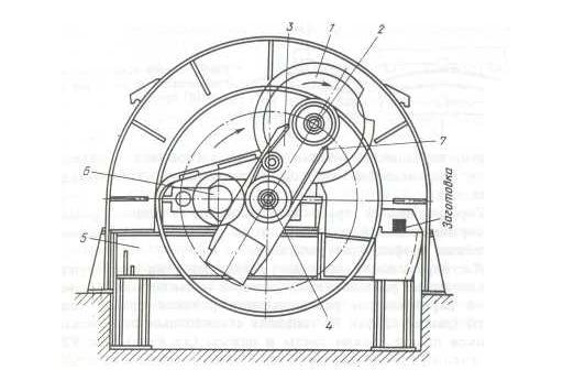 Схема дисковой роторной пилы: 1– диск пилы; 2 – подшипник диска; 3 – рычаг–водило, 4 – вал, 5 – рама, 6 – редуктор, 7 – клиноременная передача.