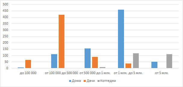 Ценовые категории загородного жилья