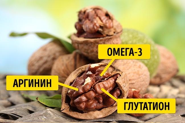 © depositphotos.com  Грецкие орехи содержат аминокислоту аргинин , как ичеснок. Вних также м