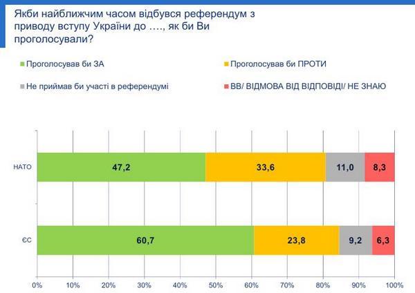 ОПРОС: неменее 60% украинцев поддерживают вступление Украины вЕС