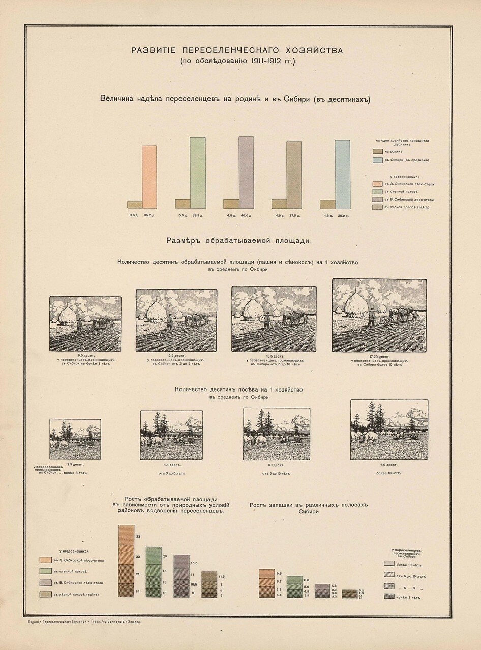 60. Развитие переселенческого хозяйства