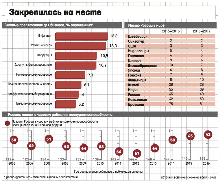ВЭФ о конкурентоспособности России.png