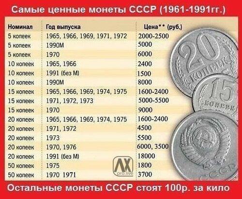 ценные монеты россии и ссср и их стоимость фото