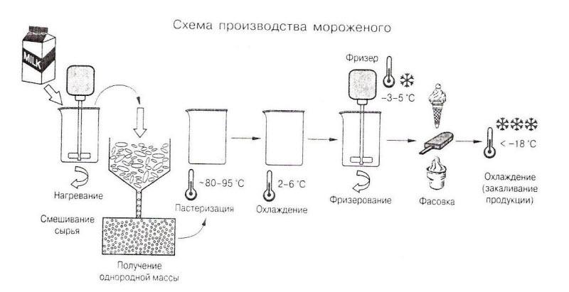 Как делают мороженное