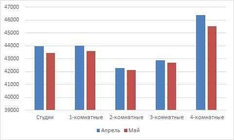 Сравнение цен за апрель/май