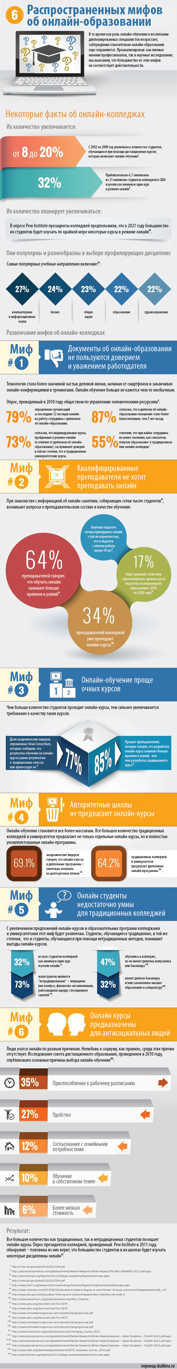 6-Myths-of-Online-Colleges-Infographic_RUSNew
