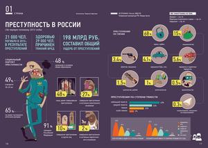 Преступность в России
