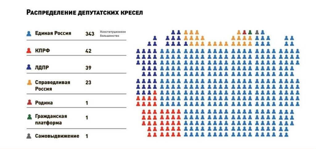 Результаты партий и распределение мест в Государственной думе седьмого созыва