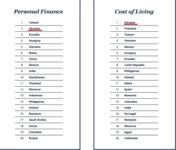 Исследование: вУкраинском государстве самая дешевая стоимость проживания для иностранцев