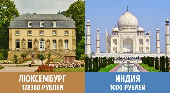 Сколько платят пенсионерам в разных странах мира