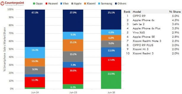 Отметим, что ещё в июне 2014 года уOppo было2% рынка смартфонов, в июне 2015го —6,1%
