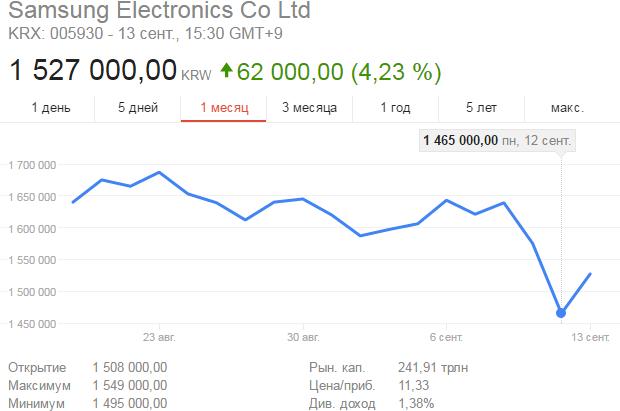 Самсунг продала акции четырех компаний из-за нехватки средств на собственный бизнес