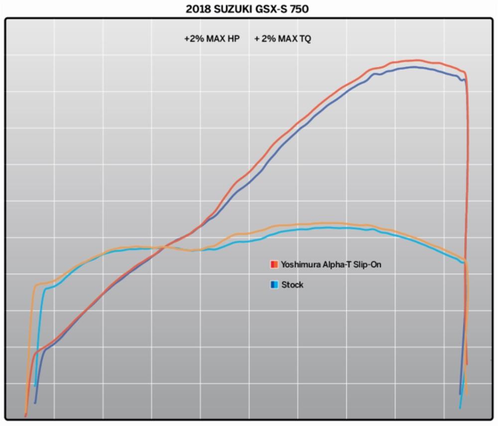 Глушитель Yoshimura Alpha T для Suzuki GSX-S750 2017