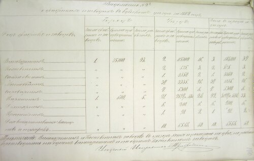 ГАКО, ф. 133, оп. 14, д. 3667, л. 170.