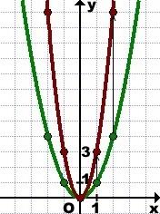 grafik-funkcii-y-kf-x