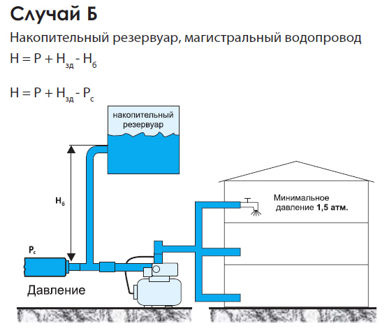примеры установки станций автономного водоснабжения