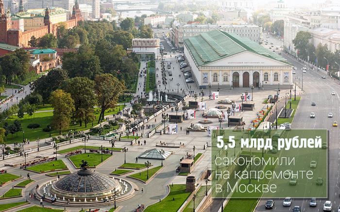 5,5 млрд рублей сэкономили на капремонте в Москве