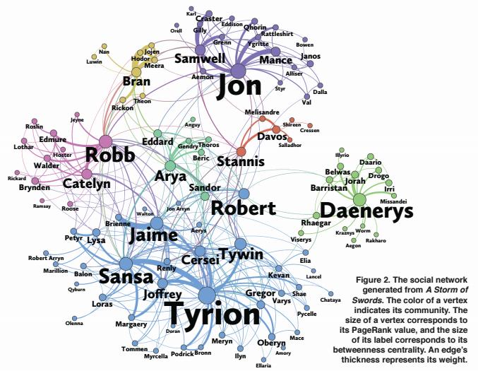 Ученые выяснили, кто главный герой «Игры престолов»