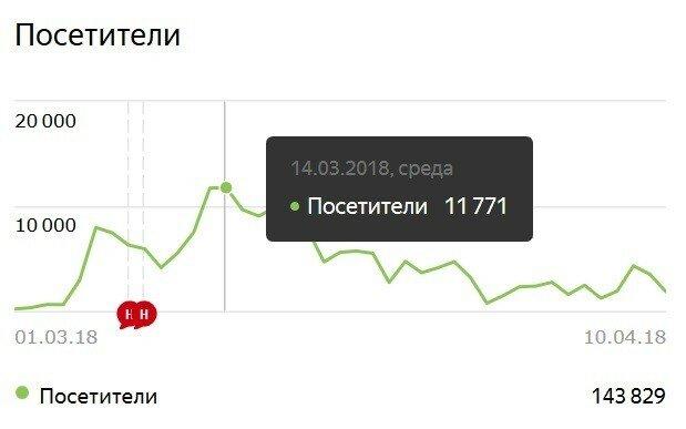 Военный музей на Яндекс-Дзен - статистика в марте