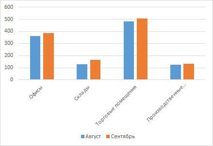 Сравнение арендных ставок на коммерческую недвижимости в Кирове в августе - сентябре 2016 года