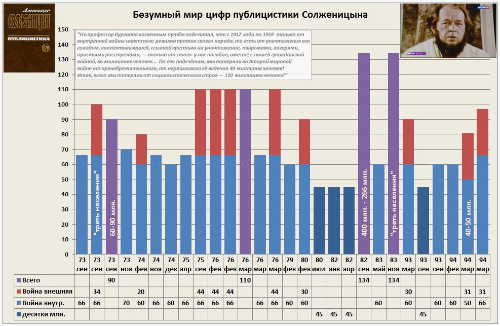 Безумный мир цифр публицистики Солженицына~20180413