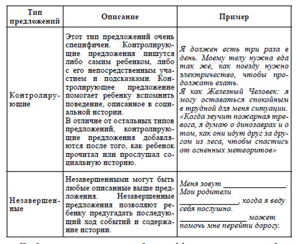 Различные типы предложений, представленные в таблице
